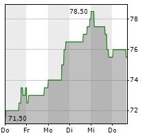 GUIDEWIRE SOFTWARE INC Chart 1 Jahr