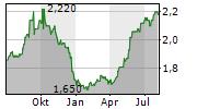 GULF INVESTMENT FUND PLC Chart 1 Jahr