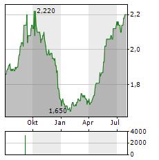 GULF INVESTMENT FUND Aktie Chart 1 Jahr