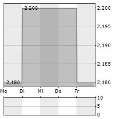 GULF INVESTMENT FUND Aktie 5-Tage-Chart