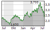 GULF KEYSTONE PETROLEUM LTD Chart 1 Jahr