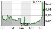 GULF MARINE SERVICES PLC Chart 1 Jahr