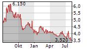 GUNOSY INC Chart 1 Jahr