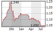 GUOCOLAND LIMITED Chart 1 Jahr