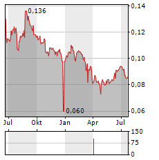 GUOTAI JUNAN Aktie Chart 1 Jahr
