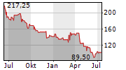 GURIT HOLDING AG Chart 1 Jahr