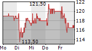 GURIT HOLDING AG 5-Tage-Chart