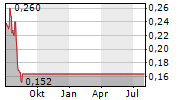 GWR GROUP LIMITED Chart 1 Jahr