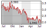 GYM GROUP PLC Chart 1 Jahr