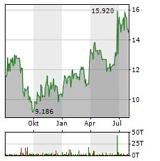 H&M Aktie Chart 1 Jahr