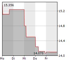 H&M HENNES & MAURITZ AB Chart 1 Jahr