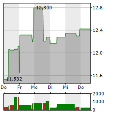 H&M Aktie 1-Woche-Intraday-Chart