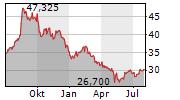 H&R BLOCK INC Chart 1 Jahr