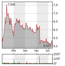 H&R Aktie Chart 1 Jahr