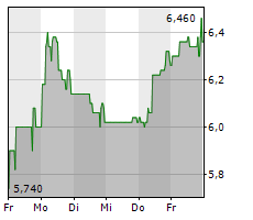 H&R GMBH & CO KGAA Chart 1 Jahr