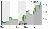 H&R GMBH & CO KGAA 1-Woche-Intraday-Chart