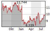 H&R REAL ESTATE INVESTMENT TRUST Chart 1 Jahr