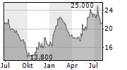 HAEMATO AG Chart 1 Jahr