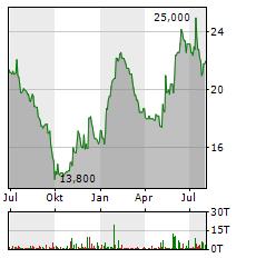 HAEMATO Aktie Chart 1 Jahr