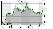 HAFNIA LIMITED Chart 1 Jahr