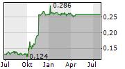 HALCYON AGRI CORPORATION LIMITED Chart 1 Jahr