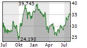 HALLIBURTON COMPANY Chart 1 Jahr