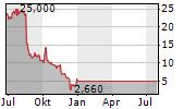 HALLMARK FINANCIAL SERVICES INC Chart 1 Jahr