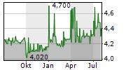HALLOREN SCHOKOLADENFABRIK AG Chart 1 Jahr