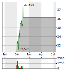 HALMA Aktie Chart 1 Jahr