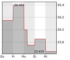 HALMA PLC Chart 1 Jahr