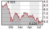 HAMBORNER REIT AG Chart 1 Jahr