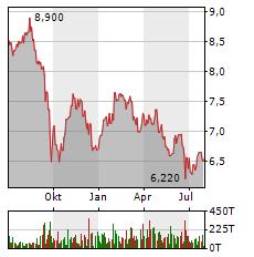 HAMBORNER REIT Aktie Chart 1 Jahr