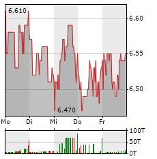 HAMBORNER REIT Aktie 1-Woche-Intraday-Chart