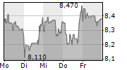 HAMBORNER REIT AG 5-Tage-Chart