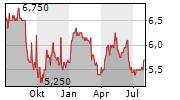 HAMBURGER HAFEN UND LOGISTIK AG ADR Chart 1 Jahr