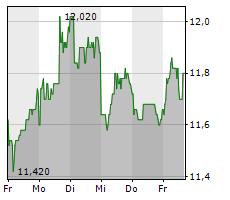 HAMBURGER HAFEN UND LOGISTIK AG Chart 1 Jahr