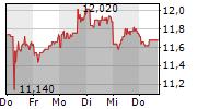HAMBURGER HAFEN UND LOGISTIK AG 1-Woche-Intraday-Chart