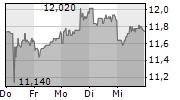 HAMBURGER HAFEN UND LOGISTIK AG 5-Tage-Chart