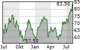 HAMILTON LANE INC Chart 1 Jahr