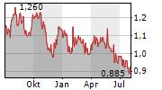 HAMILTON THORNE LTD Chart 1 Jahr