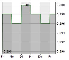HAMMERSON PLC Chart 1 Jahr