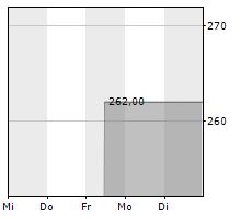 HAMMONIA SCHIFFSHOLDING AG Chart 1 Jahr