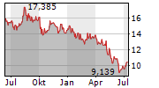 HANESBRANDS INC Chart 1 Jahr