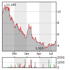 HANESBRANDS Aktie Chart 1 Jahr