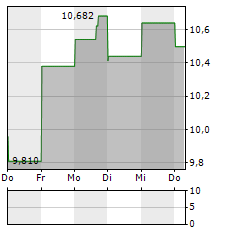 HANESBRANDS Aktie 1-Woche-Intraday-Chart