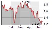 HANG LUNG PROPERTIES LTD Chart 1 Jahr