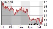 HANG SENG BANK LTD Chart 1 Jahr