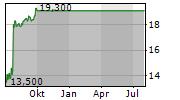 HANGER INC Chart 1 Jahr