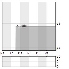 HANGER Aktie 5-Tage-Chart