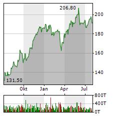 HANNOVER RUECK Aktie Chart 1 Jahr